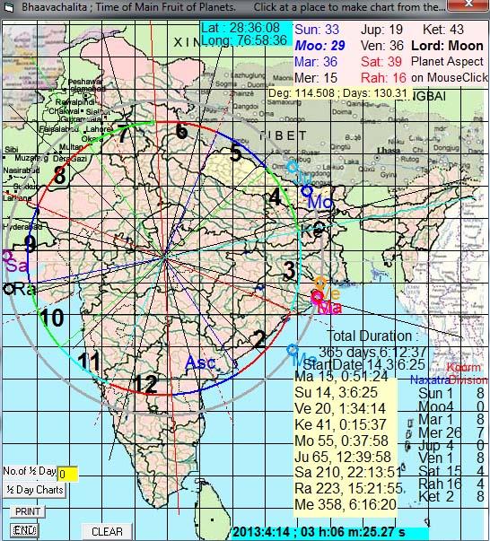 Rain Forecast For 2013 4 - Vedic Astrology