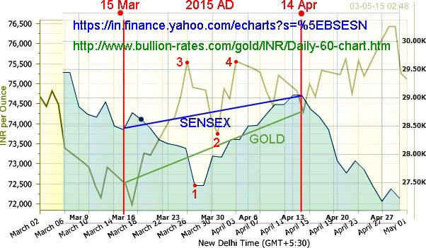 Sensex-vs-Gold_2014-12_Meru.jpg